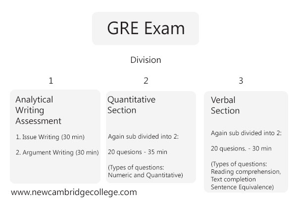 GRE Coaching in Chandigarh